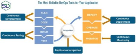 The Most Reliable DevOps Tools for Your Application